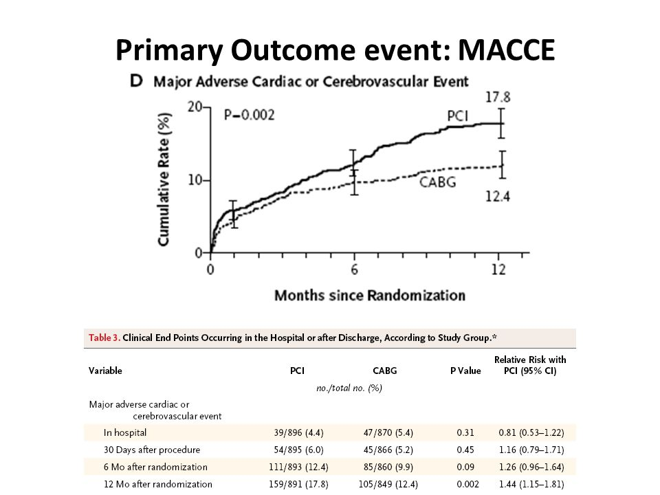 Primary Outcome event: MACCE