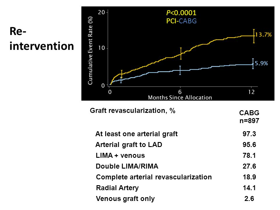 Re- intervention P< PCI-CABG Graft revascularization, %