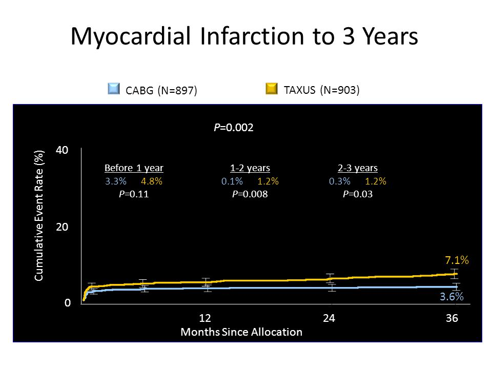 Myocardial Infarction to 3 Years