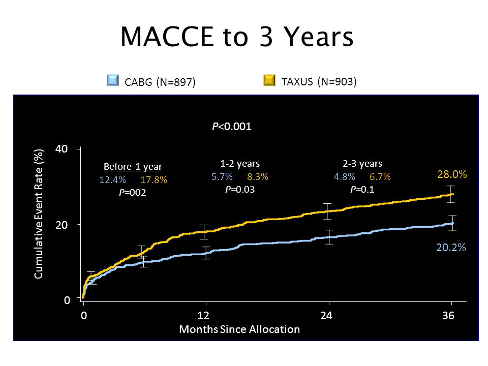 MACCE to 3 Years TAXUS (N=903) CABG (N=897) P< %