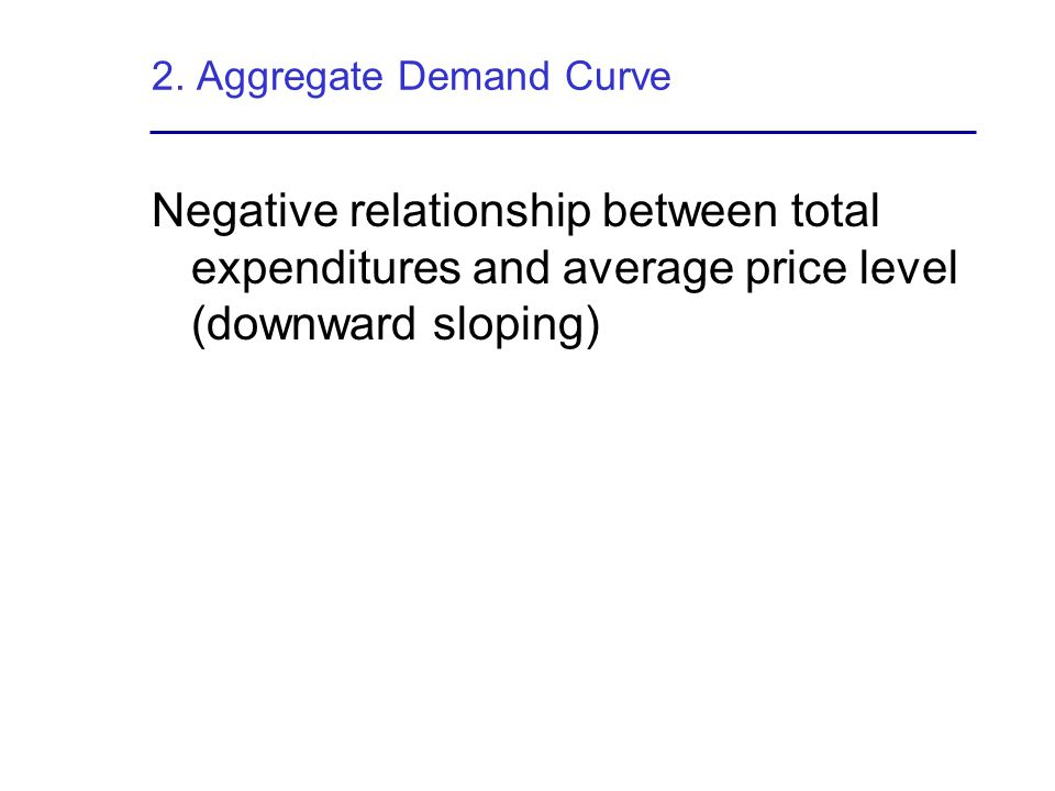 2. Aggregate Demand Curve
