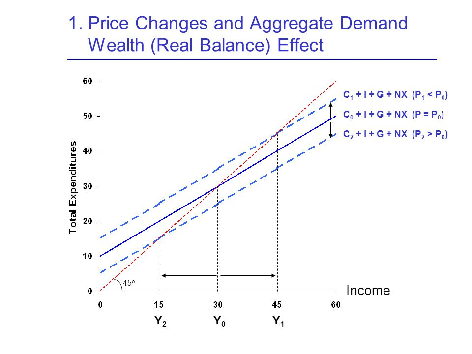 1. Price Changes and Aggregate Demand Wealth (Real Balance) Effect