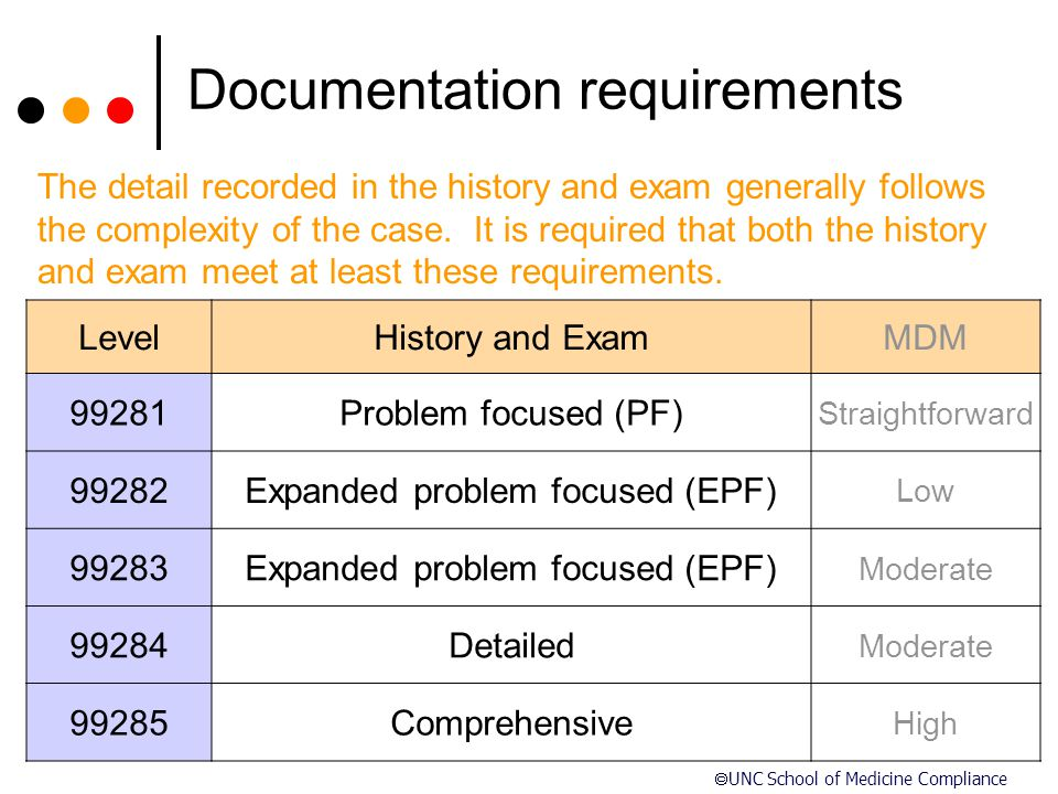 Coding and Documentation Compliance Training - ppt video