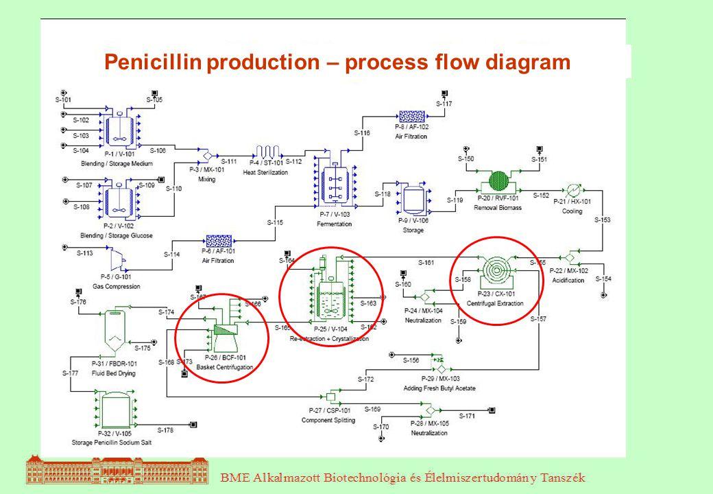 biolÓgia és biotechnolÓgia 6 rész ppt video online download17 penicillin production \u2013 process flow diagram