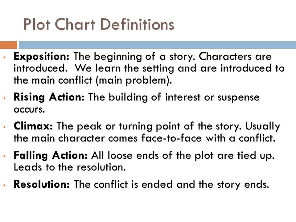 Plot Chart Definitions