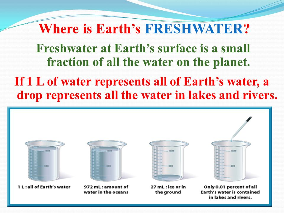 Where is Earth's FRESHWATER