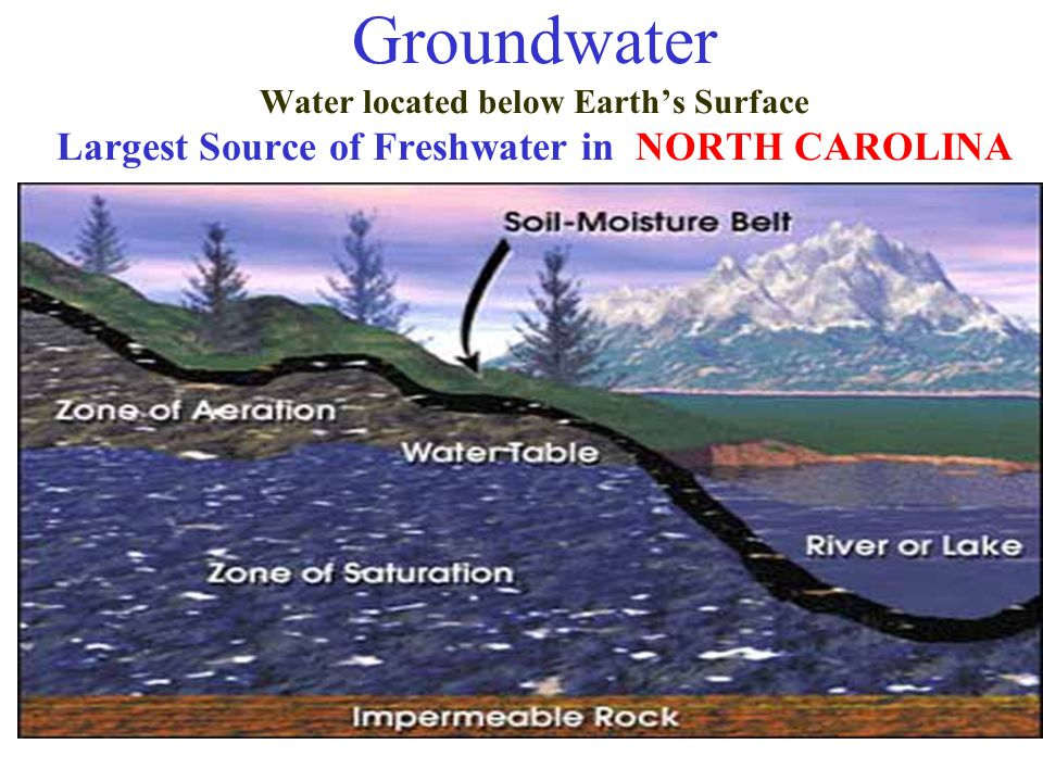 Groundwater Water located below Earth's Surface Largest Source of Freshwater in NORTH CAROLINA