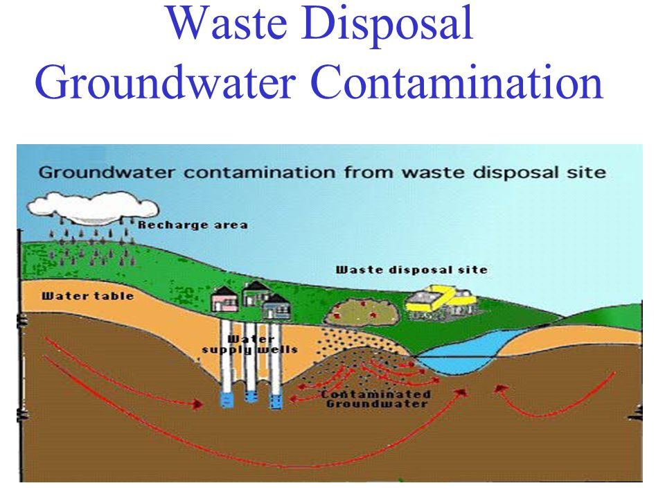 Waste Disposal Groundwater Contamination