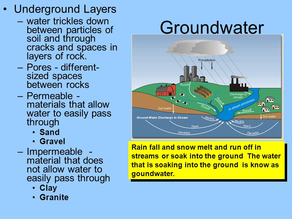 Groundwater Underground Layers