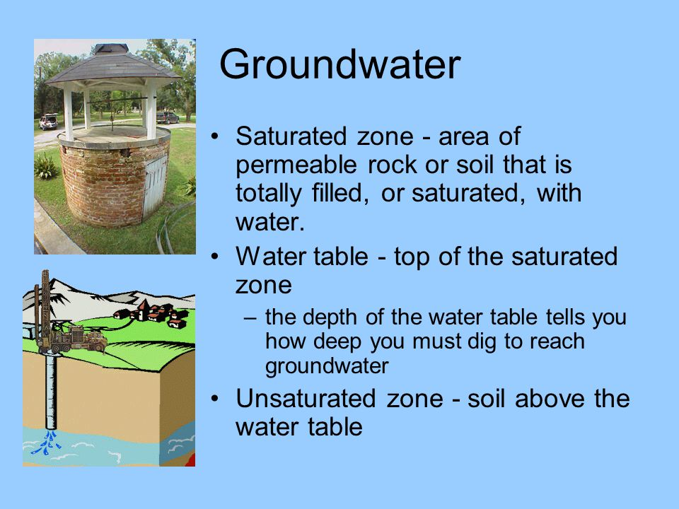 Groundwater Saturated zone - area of permeable rock or soil that is totally filled, or saturated, with water.