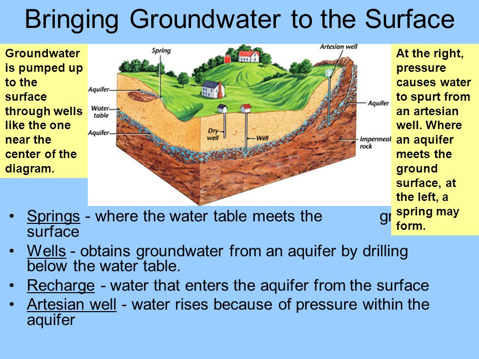 Bringing Groundwater to the Surface