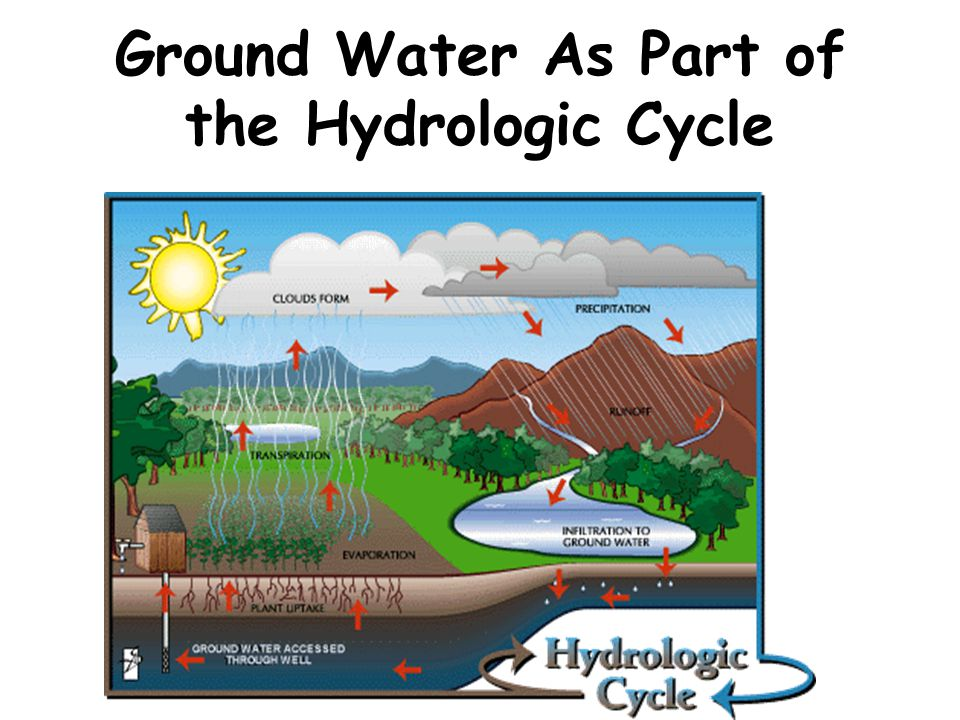 Ground Water As Part of the Hydrologic Cycle
