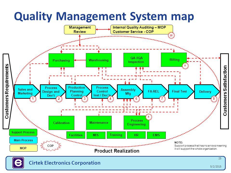 Cirtek Electronics Corporation Company Presentation Ppt