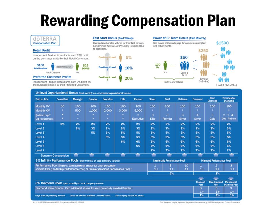 Rewarding Compensation Plan