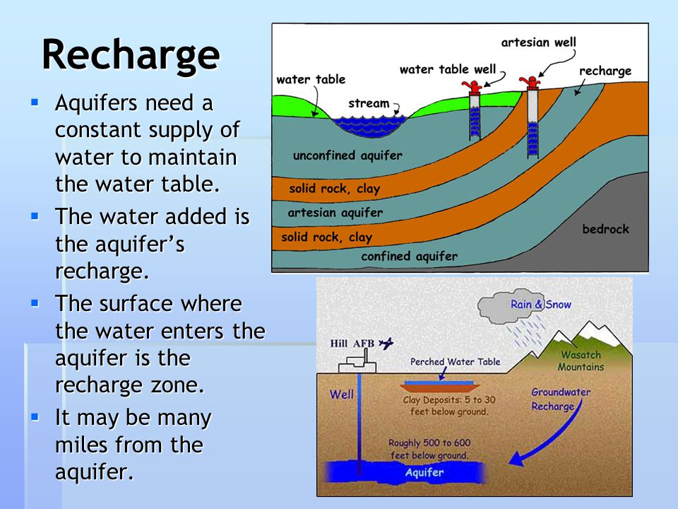 Recharge Aquifers need a constant supply of water to maintain the water table. The water added is the aquifer's recharge.