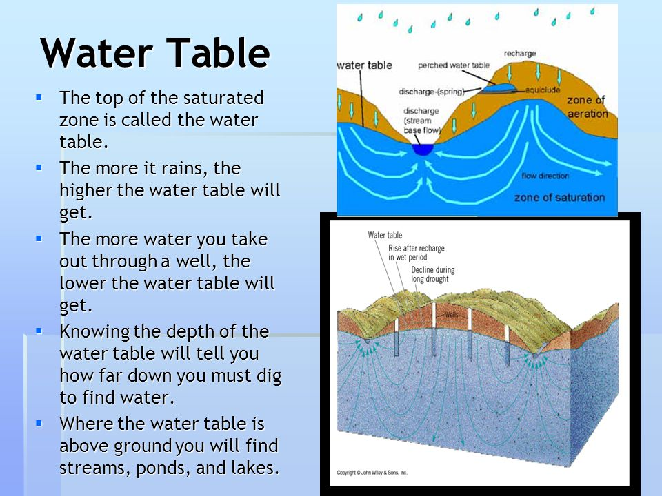 Water Table The top of the saturated zone is called the water table.