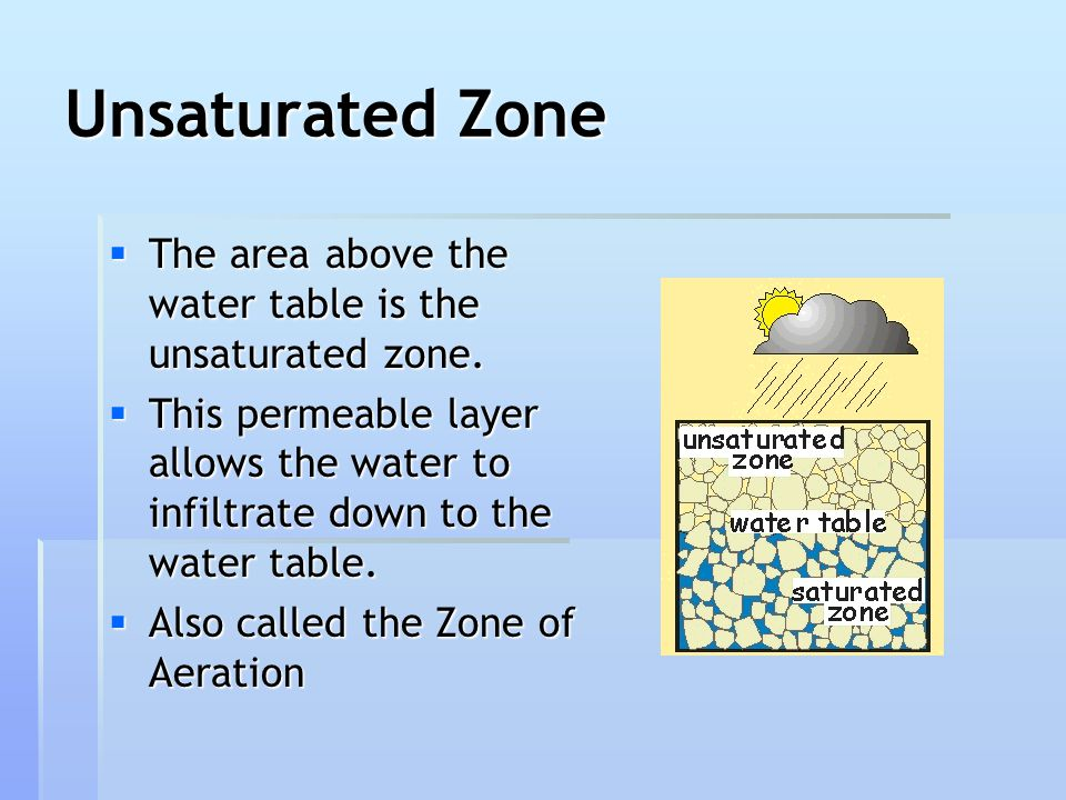 Unsaturated Zone The area above the water table is the unsaturated zone.