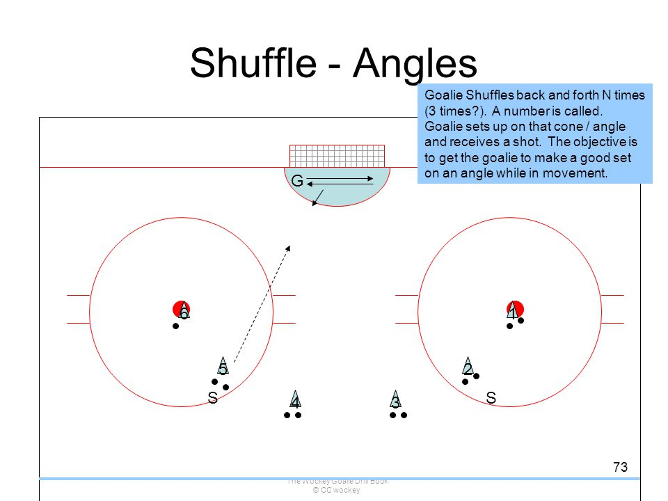 The Wockey Goalie Drills Book Version 2 3 May Ppt Download