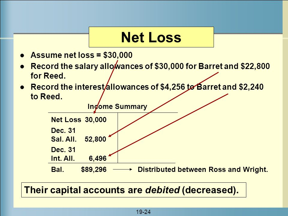 Net Loss Their capital accounts are debited (decreased).