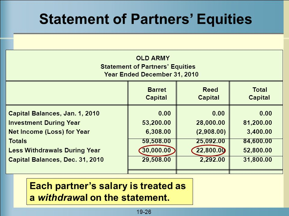 Statement of Partners' Equities