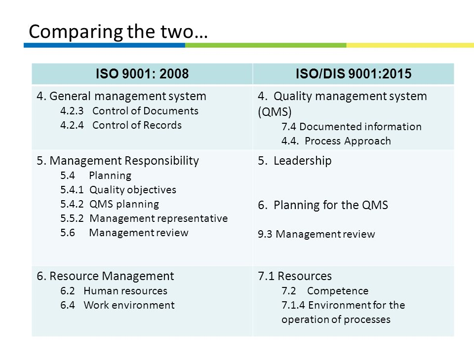 Comparing the two… ISO 9001: 2008 ISO/DIS 9001:2015