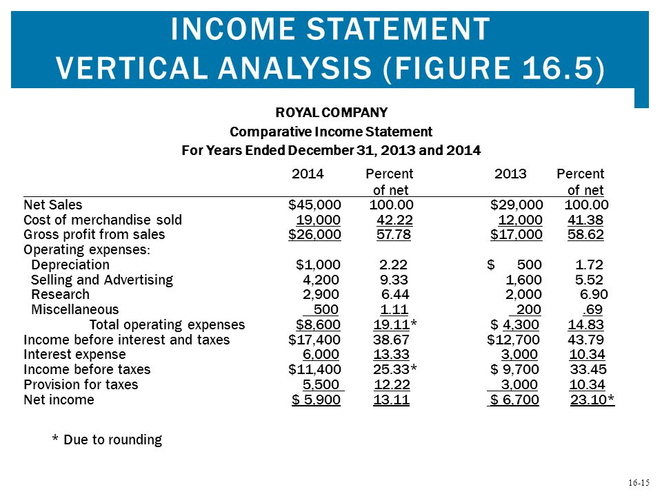 Income Statement Vertical Analysis (Figure 16.5)