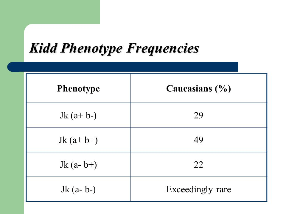 Kidd Phenotype Frequencies
