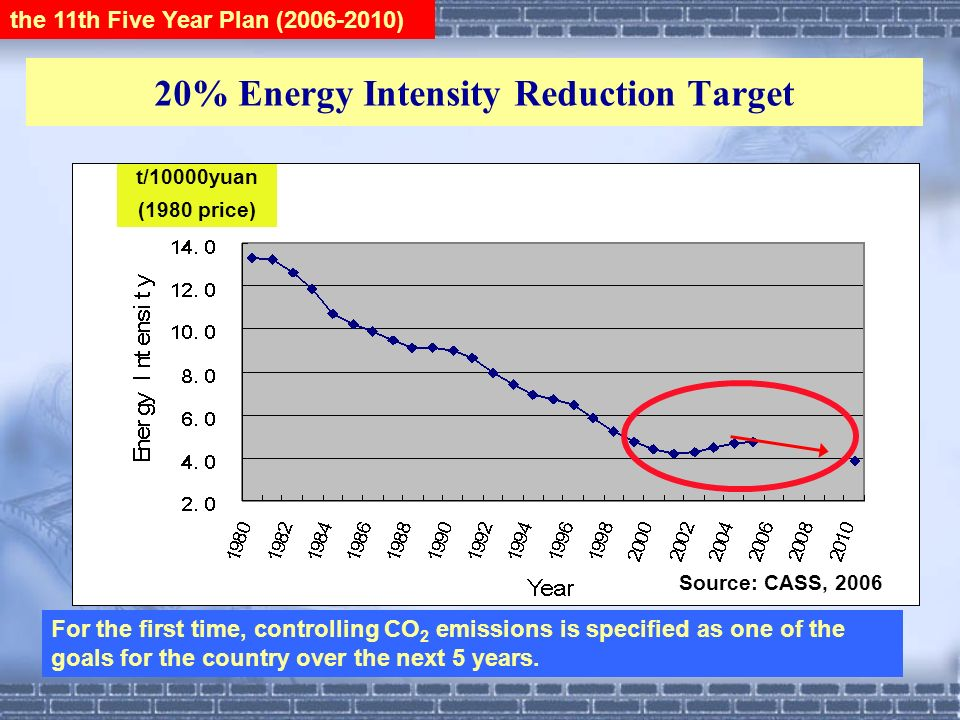 20% Energy Intensity Reduction Target