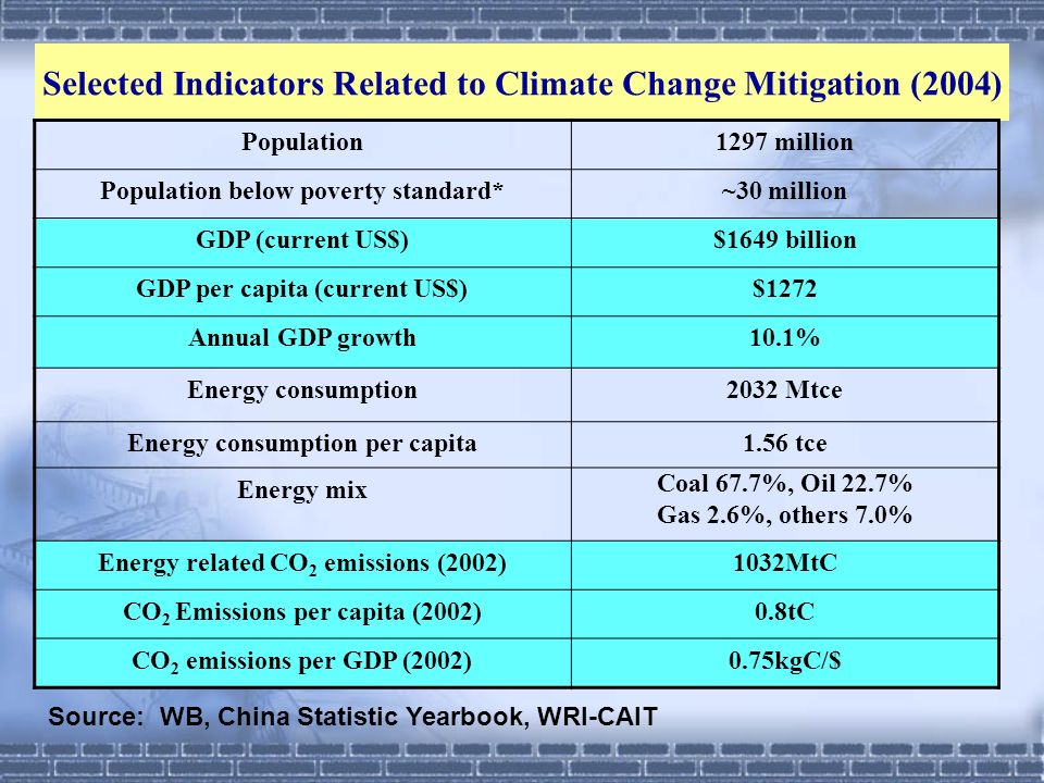 Selected Indicators Related to Climate Change Mitigation (2004)