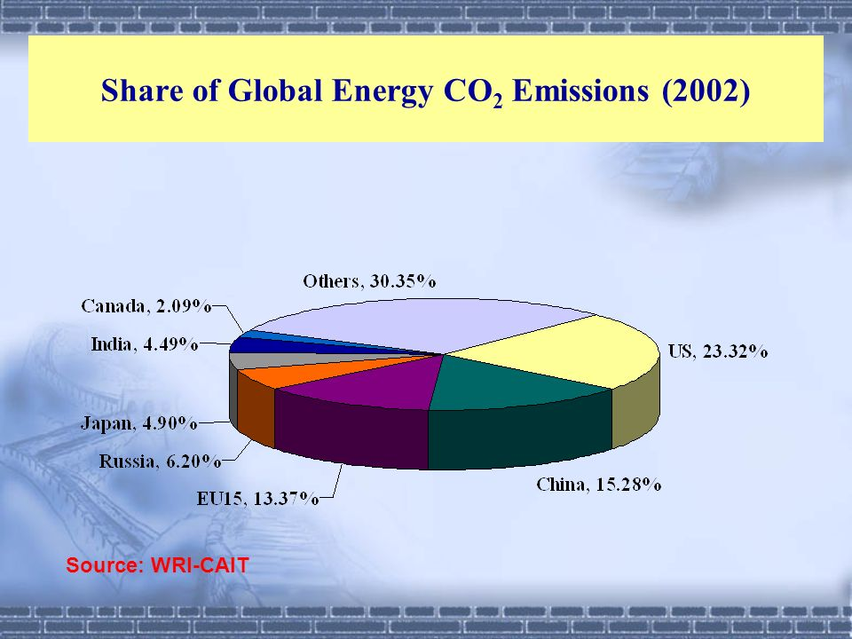 Share of Global Energy CO2 Emissions (2002)