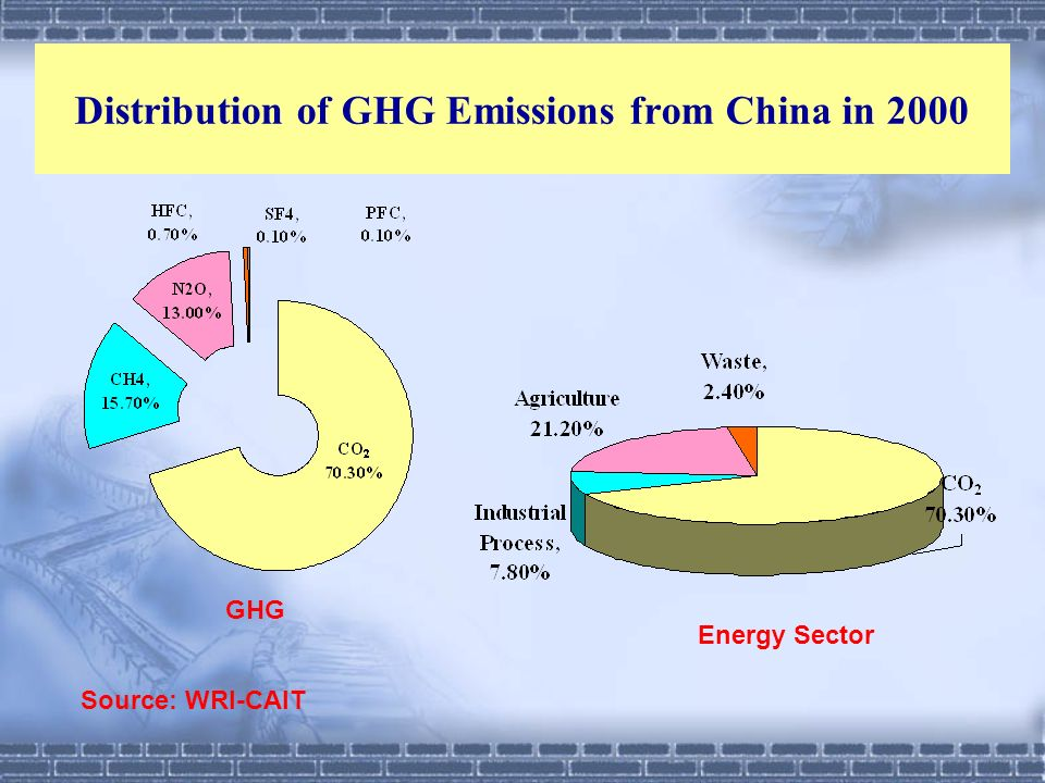 Distribution of GHG Emissions from China in 2000