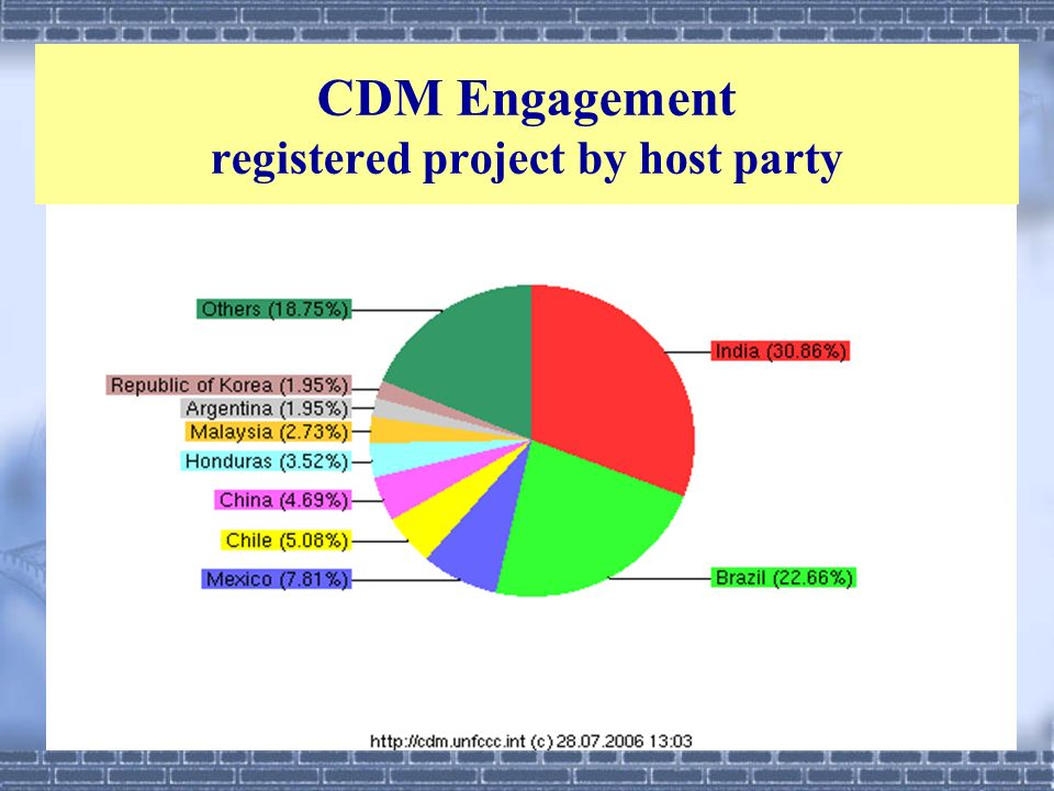 CDM Engagement registered project by host party