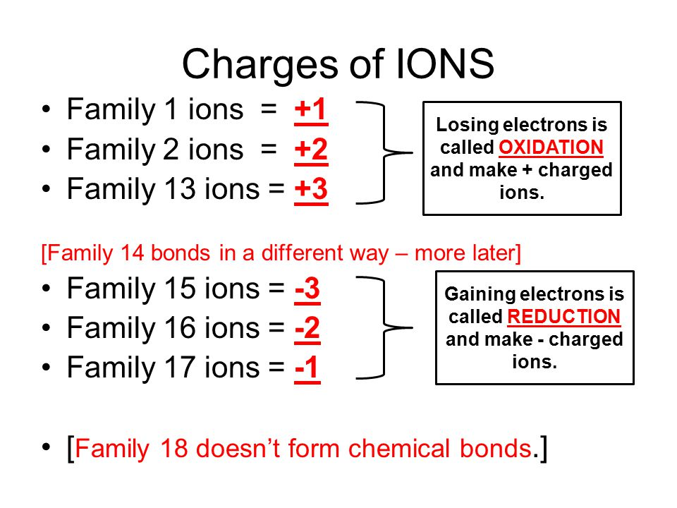 Charges of IONS Family 1 ions = +1 Family 2 ions = +2