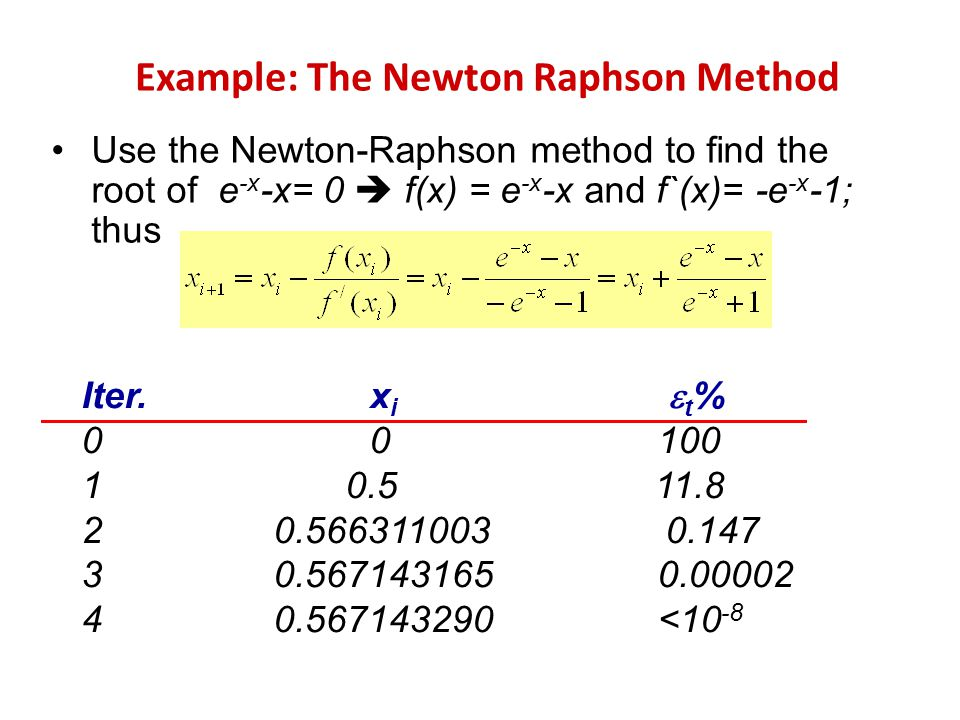 The NewtonRaphson method in one variable is implemented as