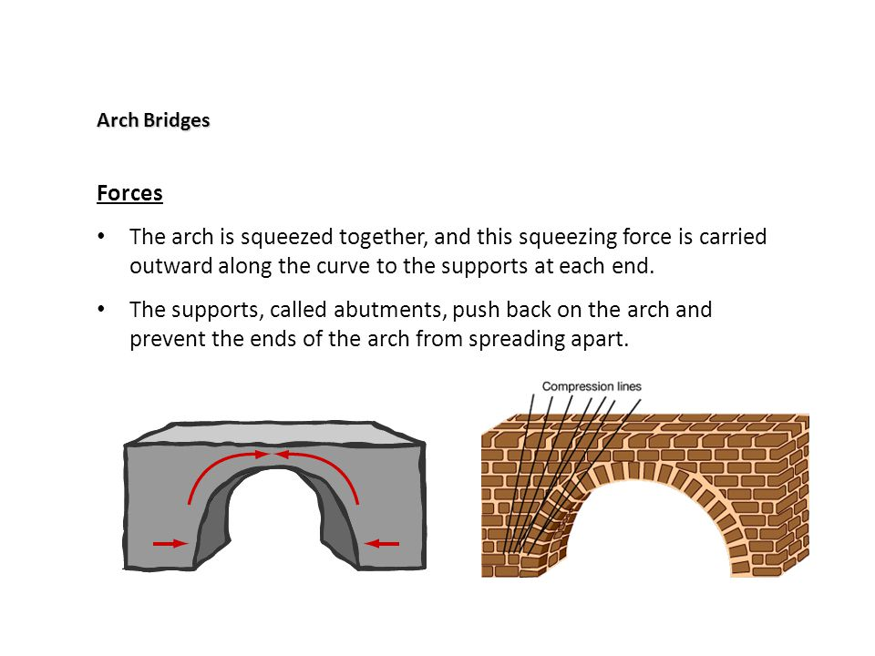 Arch Bridges Forces. The arch is squeezed together, and this squeezing force is carried outward along the curve to the supports at each end.