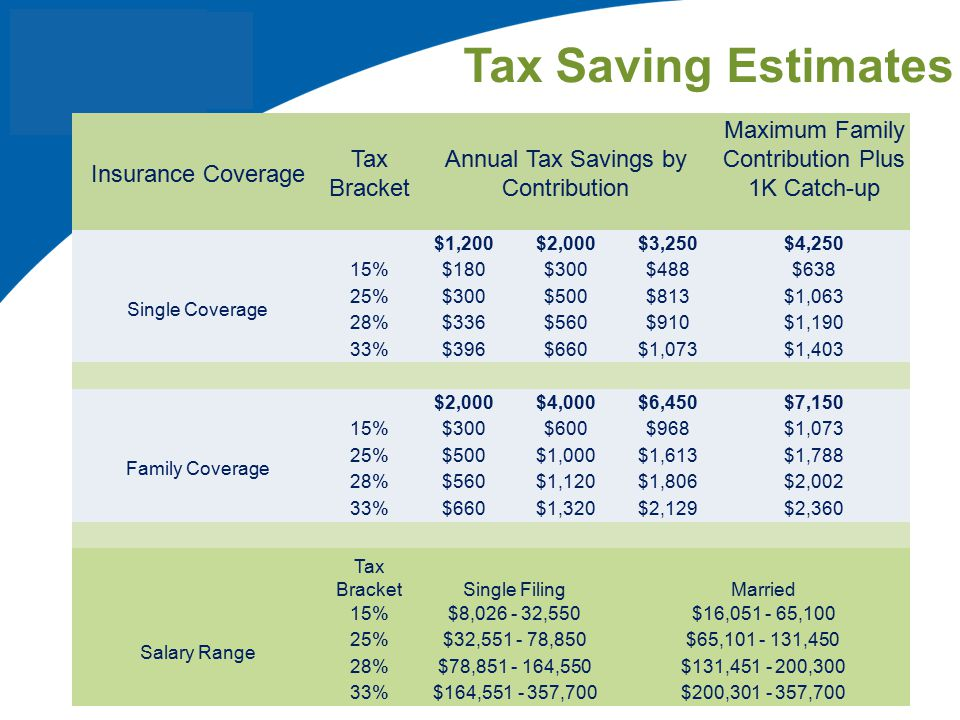 Tax Saving Estimates Insurance Coverage Tax Bracket
