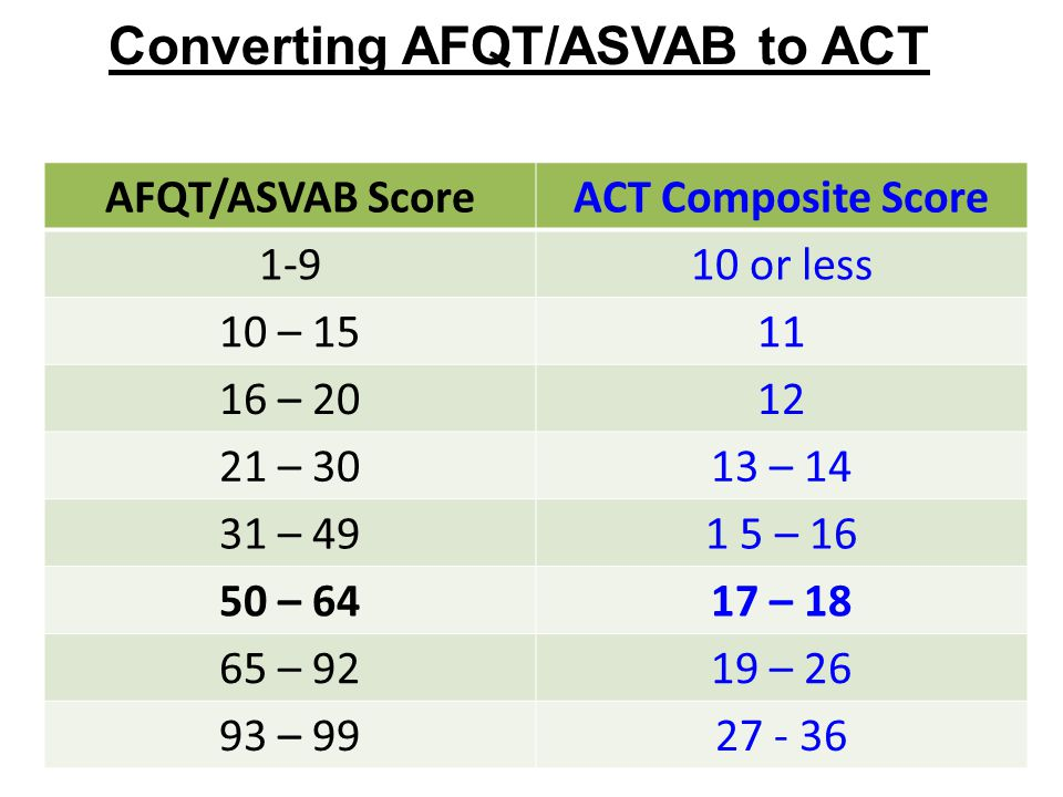 Converting AFQT ASVAB To ACT