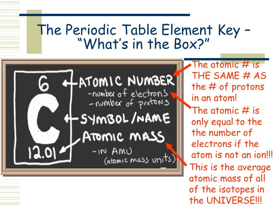 the periodic table element key whats in the box