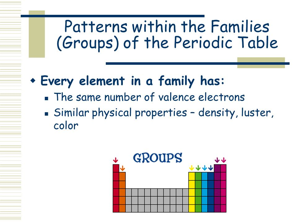 Classification of elements the periodic table ppt video online patterns within the families groups of the periodic table urtaz Images