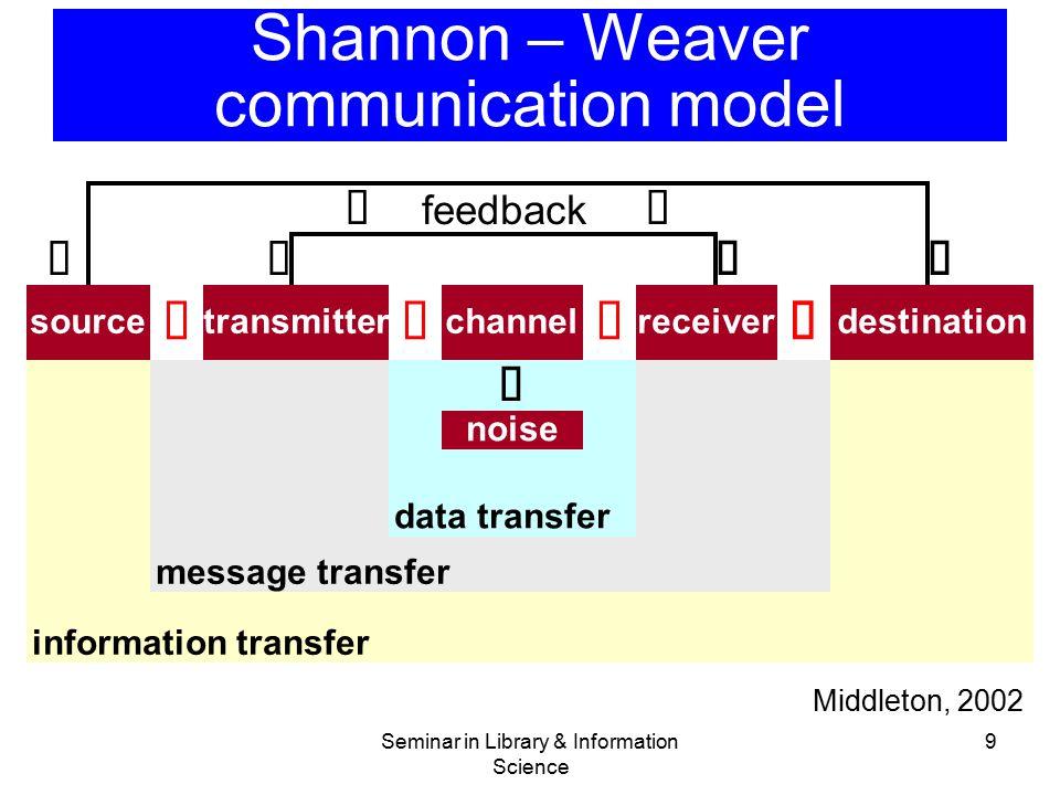 Seminar in library information science information transfer ppt shannon weaver communication model freerunsca Gallery
