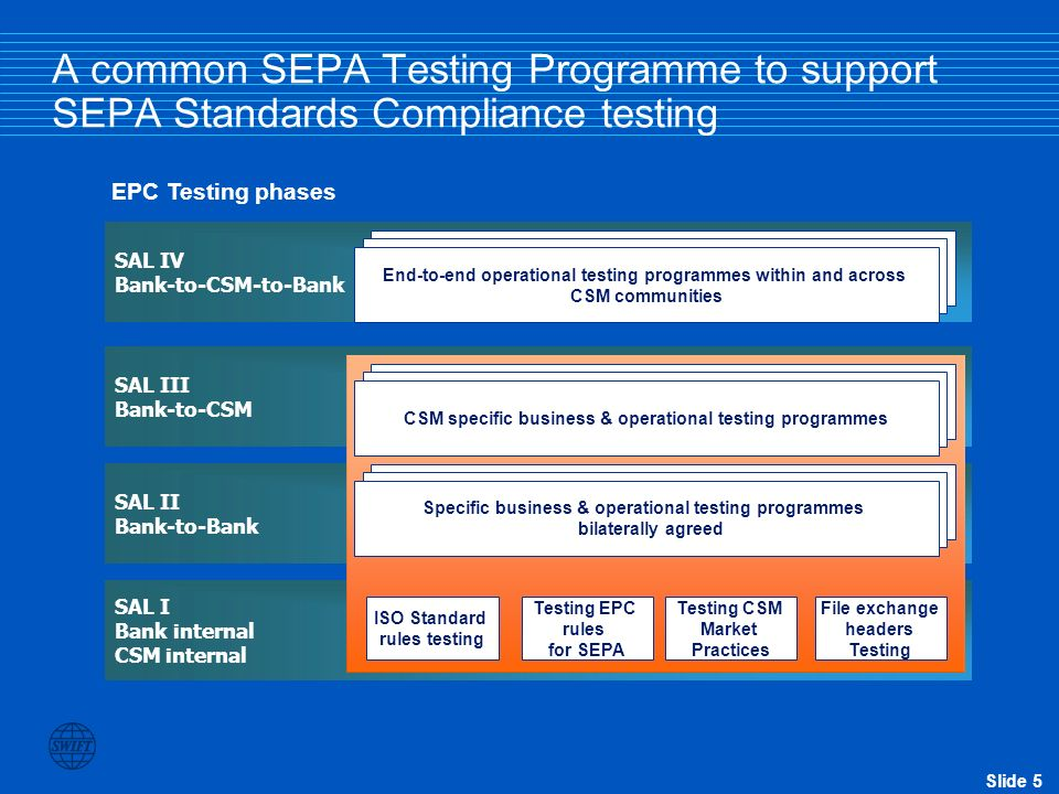 A common SEPA Testing Programme to support SEPA Standards Compliance testing