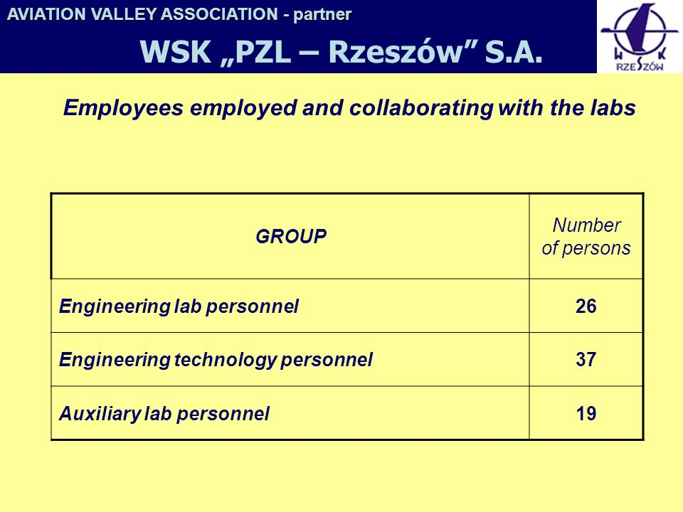 Employees employed and collaborating with the labs