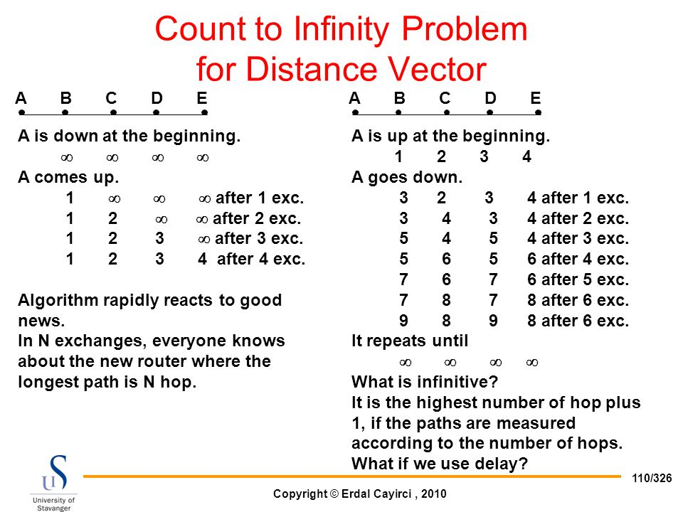 Count to Infinity Problem for Distance Vector