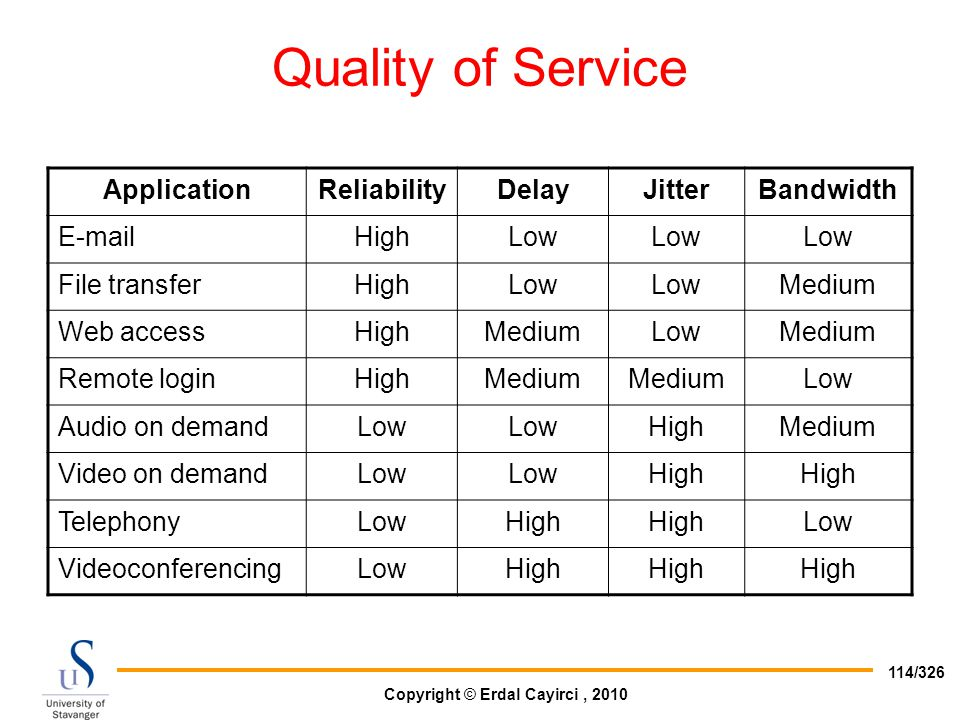 Quality of Service Application Reliability Delay Jitter Bandwidth