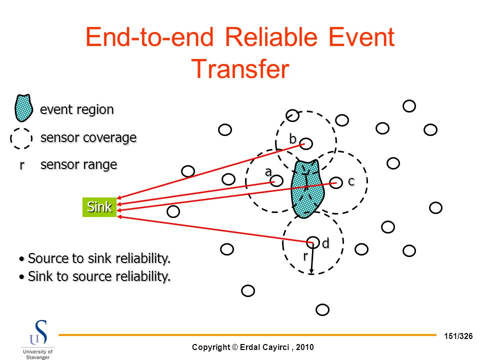 End-to-end Reliable Event Transfer