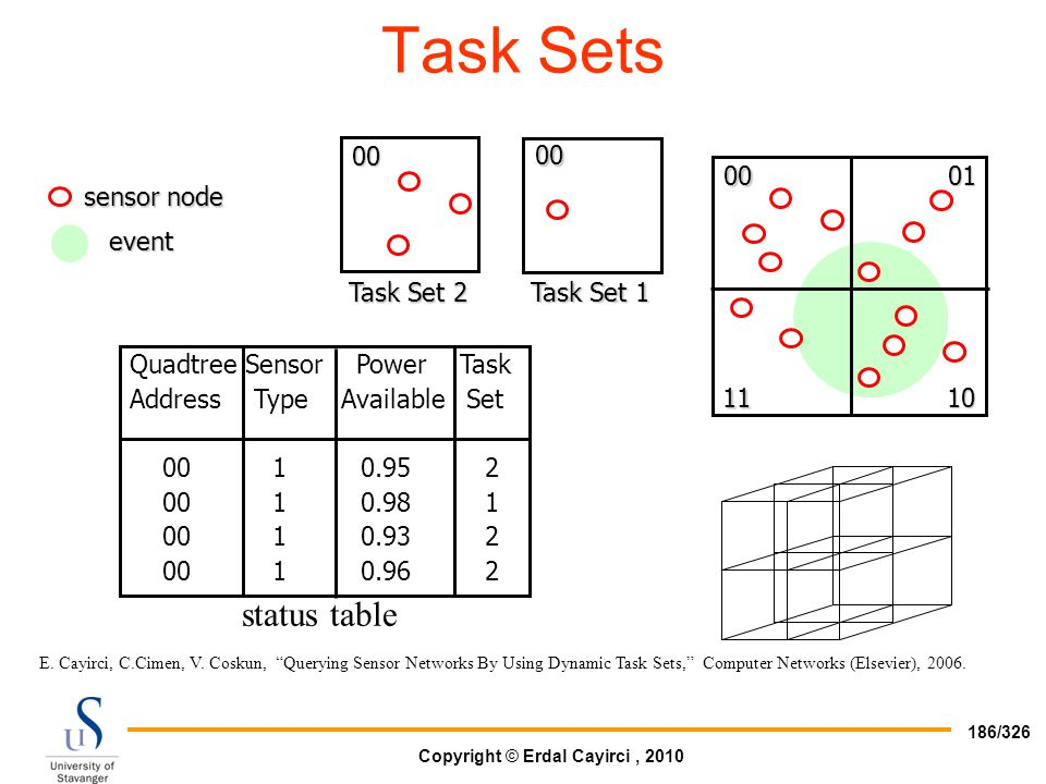 Task Sets status table Quadtree Sensor Power Task