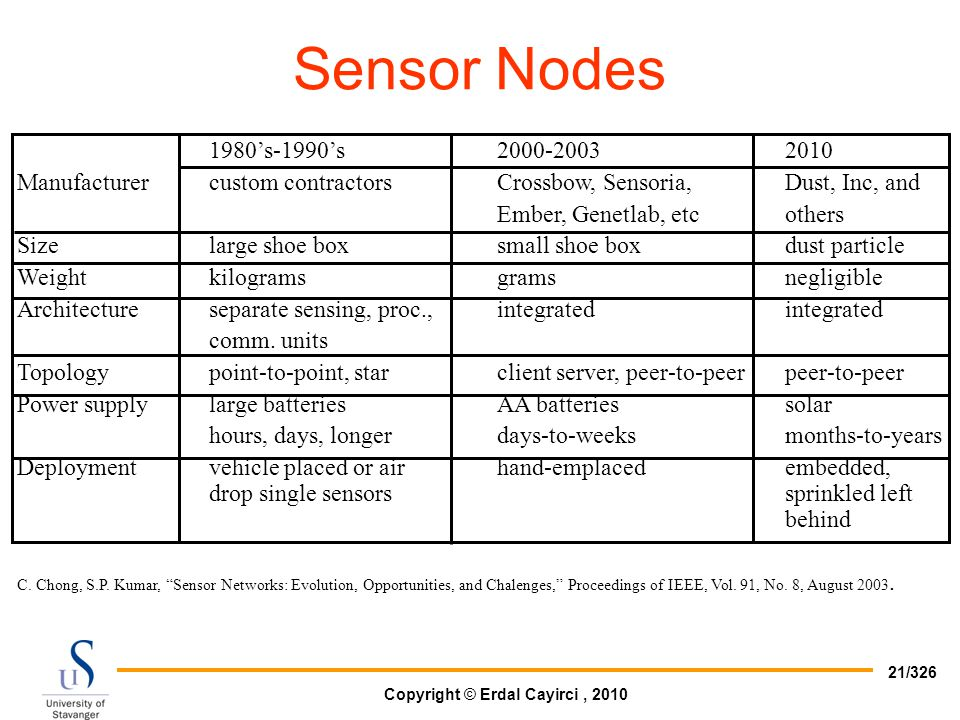 Sensor Nodes 1980's-1990's Manufacturer custom contractors Crossbow, Sensoria, Dust, Inc, and.