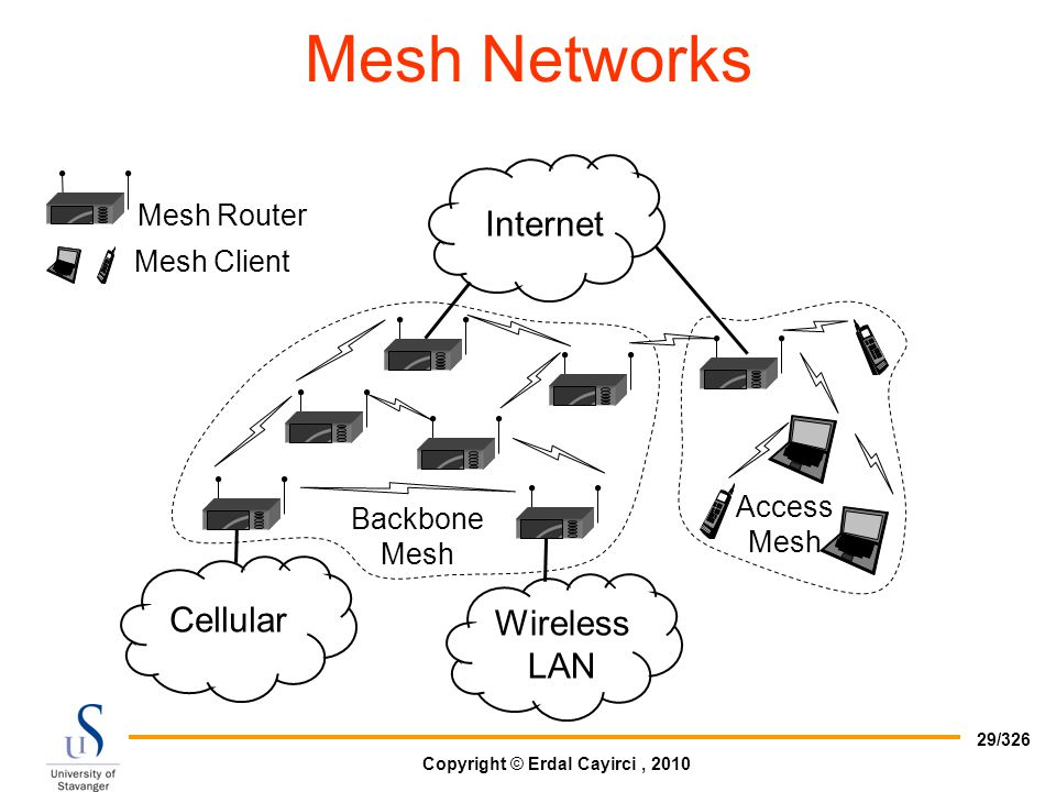 Mesh Networks Internet Cellular Wireless LAN Mesh Router Mesh Client