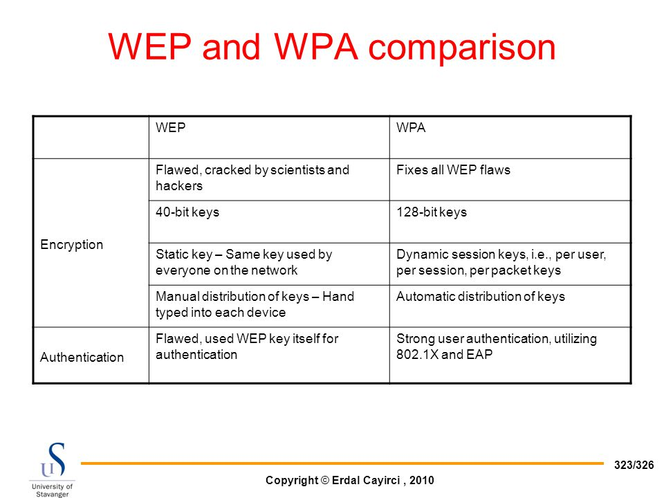 WEP and WPA comparison WEP WPA Encryption