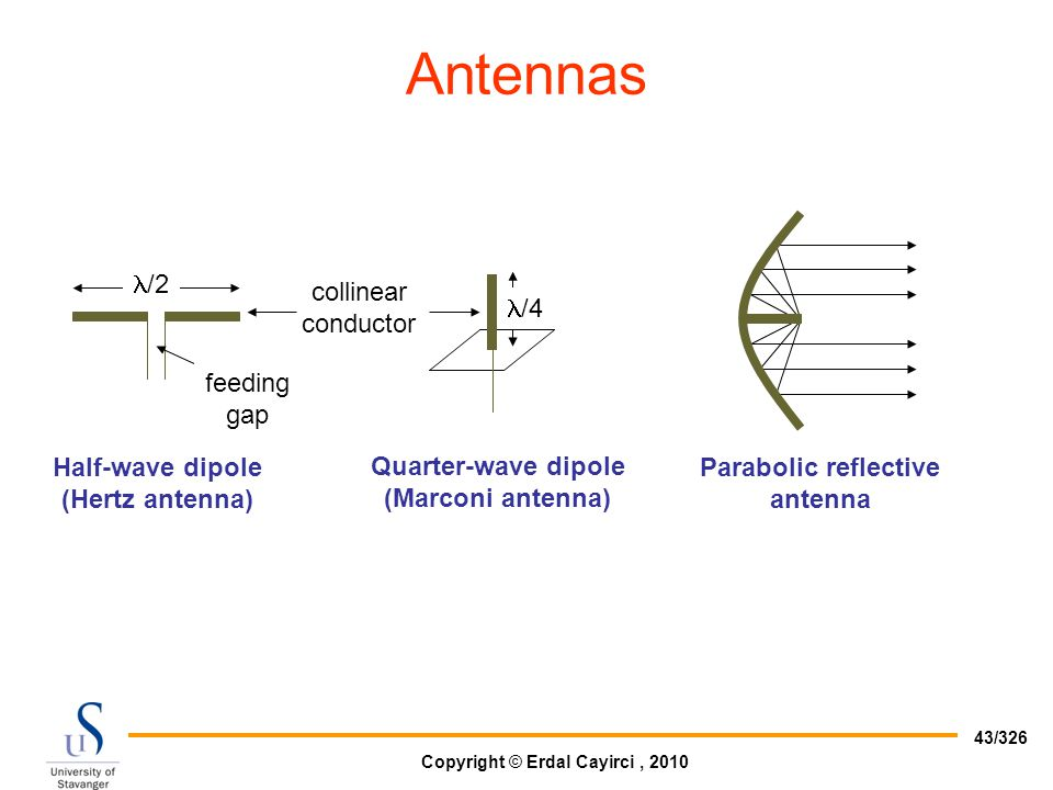 Antennas /4 /2 feeding gap Half-wave dipole (Hertz antenna)